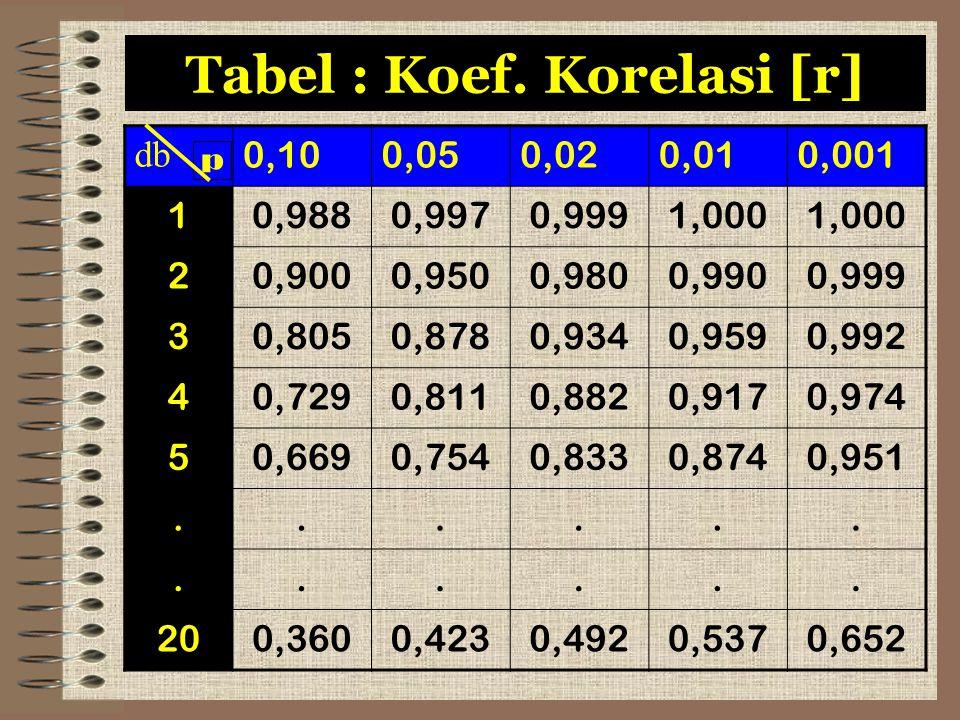 Tabel : Koef. Korelasi [r]